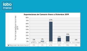 Exportaciones de Camarón Ecuatoriano Enero a Diciembre