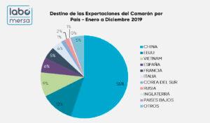 Cifras totales Principales Destinos de Exportación