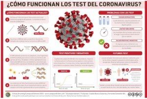 ¿Cómo funciona la prueba por PCR en tiempo real?
